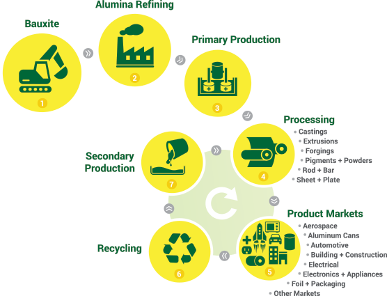 The production process for producing aluminium.