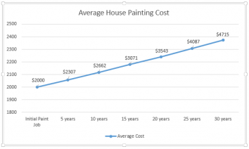 Inflation of average house painting cost.