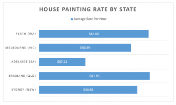 Information on house painting rates by state.