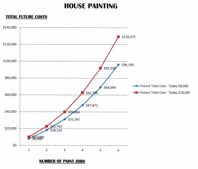house-painting-inflation